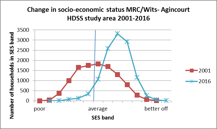 change in SES
